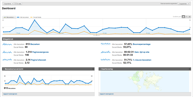 Meten is weten: Google Analytics