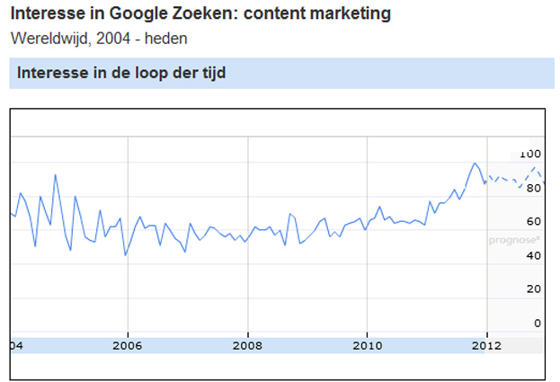Content marketing in 2012