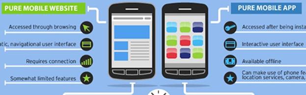 Mobiele site versus mobiele app