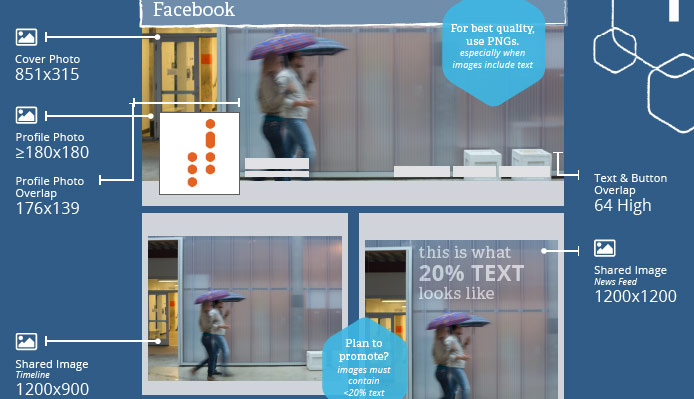Afmeting afbeeldingen en video op  sociale netwerken